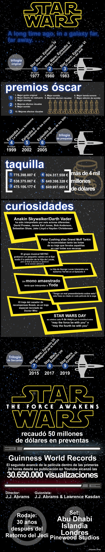 Infografía de la saga Star Wars en el blog de cine