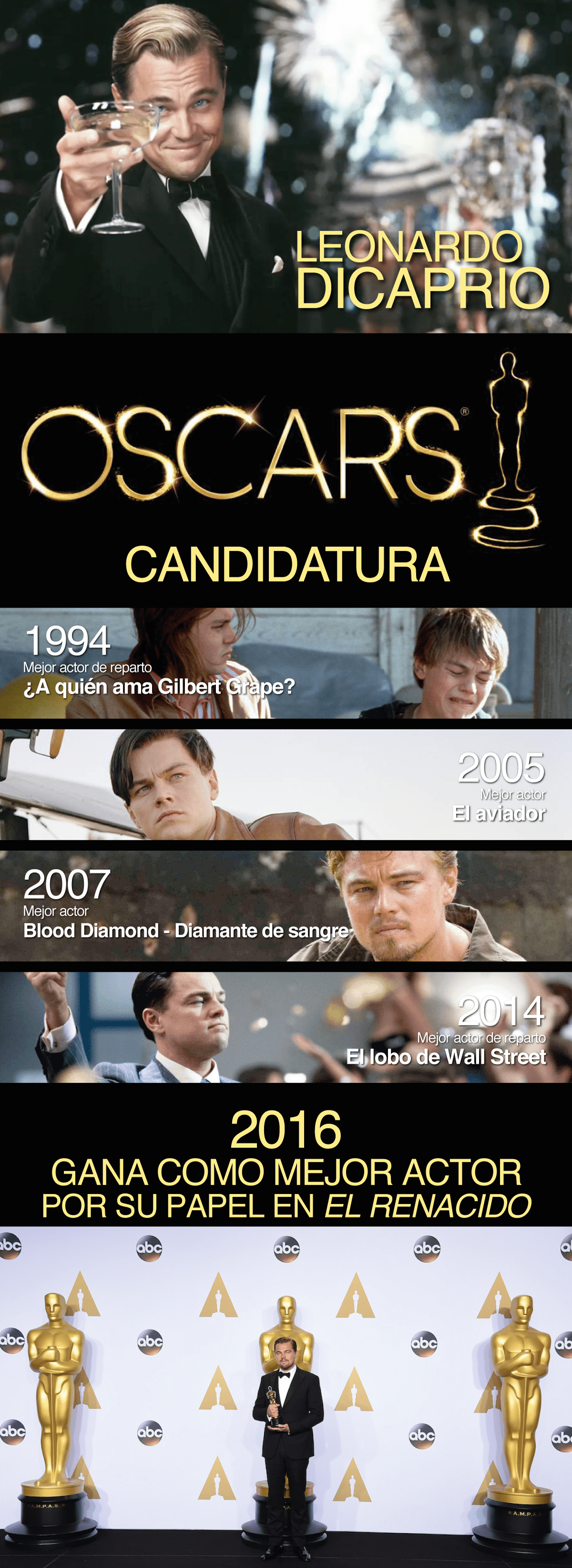Infografía de Leonardo Dicaprio