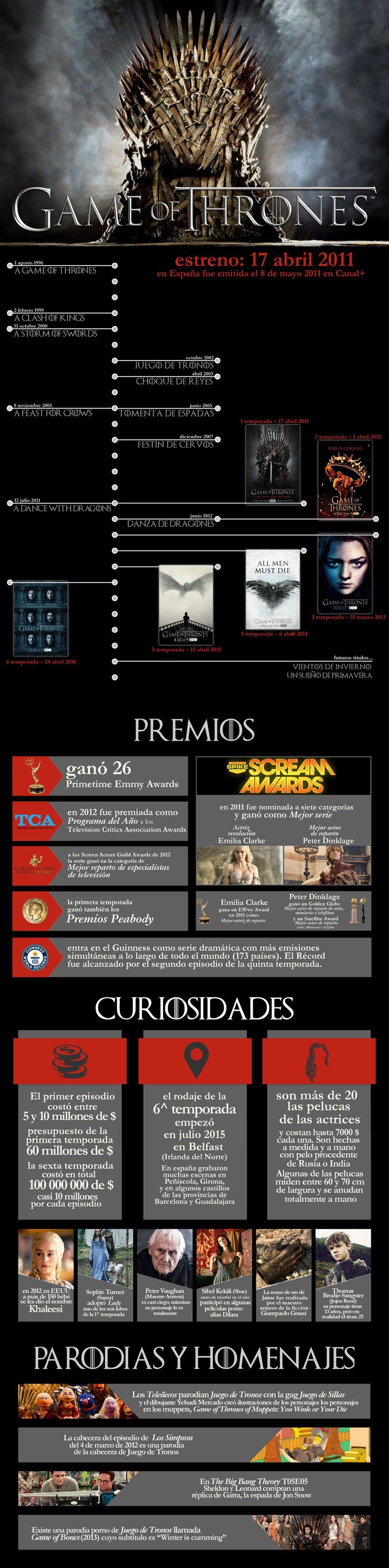 Infografía de Juego de Tronos en el blog de cine