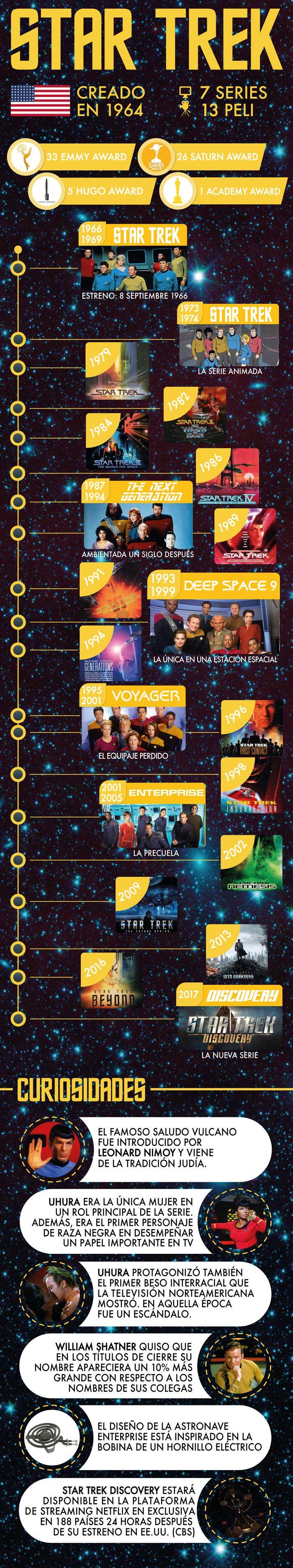 Infografia de la serie Star Trek