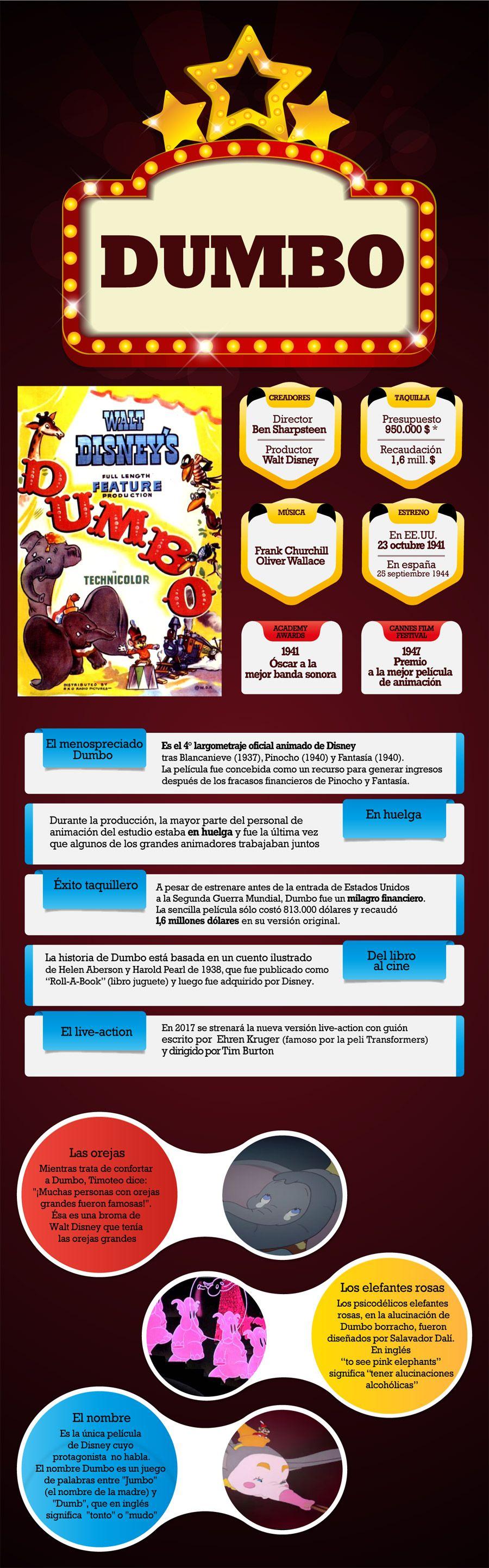 Infografía de Dumbo en el blog de cine