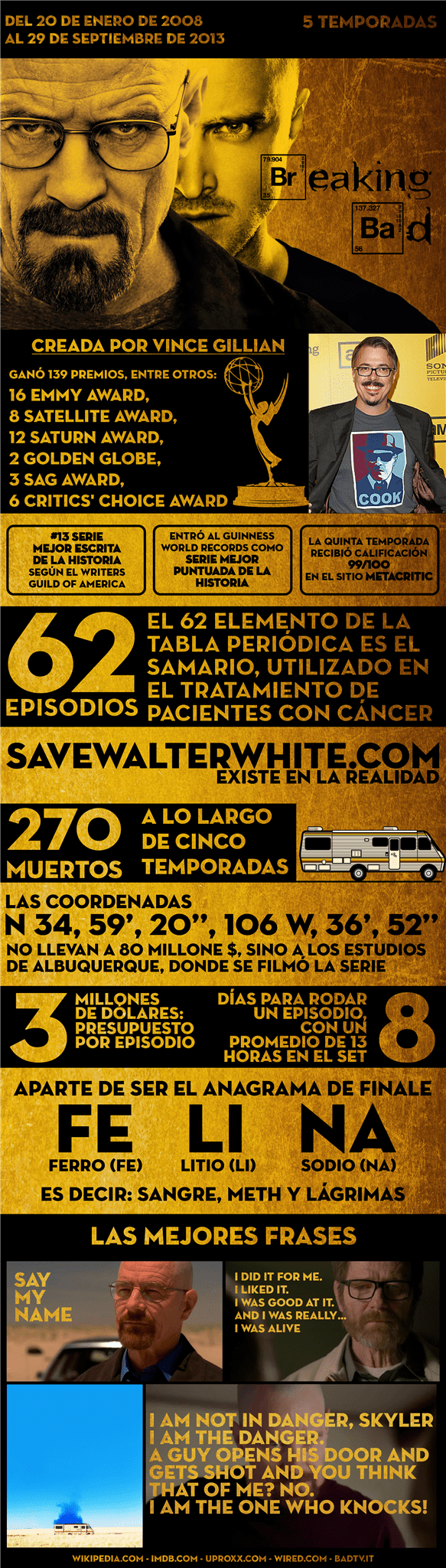 Infografía de Breaking Bad